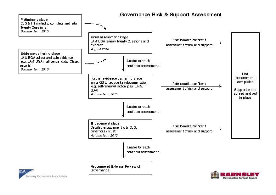 Governance Risk & Support Assessment